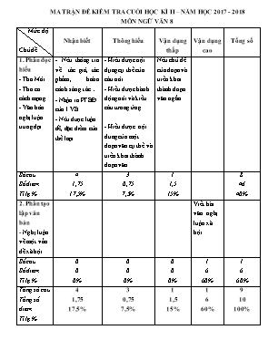 Đề kiểm tra cuối học kì II môn Ngữ văn 8 - Trường THCS Tân Viên