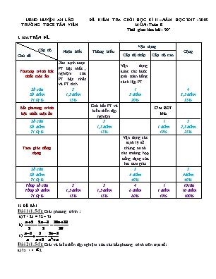 Đề kiểm tra cuối học kì II Môn Toán 8 - Trường THCS Tân Viên
