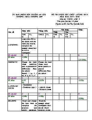 Đề thi khảo sát chất lượng học kì II môn thi Tiếng Anh 9 - Trường THCS Trường Sơn