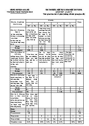 Đề thi khảo sát chất lượng học kì II môn Vật lí lớp 9 - Trường THCS Trường Sơn