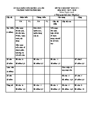 Đề thi khảo sát học kì I môn Ngữ văn 9 - Trường THCS Trường Sơn