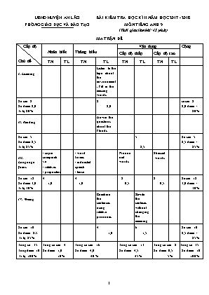 Bài kiểm tra học kì II môn Tiếng Anh 9