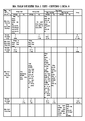 Đề kiểm tra 1 tiết - Chương 1 Hóa 8