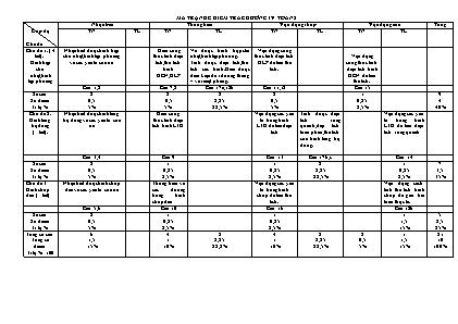 Đề kiểm tra chương IV( Hình học) môn Toán lớp 8 - Trường THCS Thanh Yên