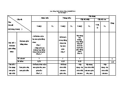 Đề kiểm tra Hình học 7 – chương II học kì I