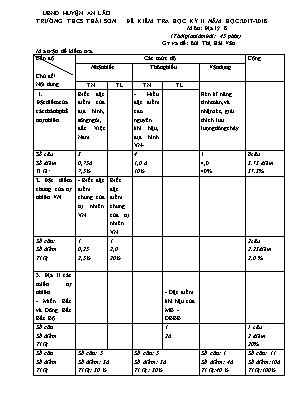 Đề kiểm tra học kỳ II môn Địa lý 8 - Trường THCS Thái Sơn