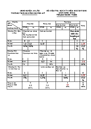 Đề kiểm tra học kỳ II môn Sinh học 6 - Trường THCS Nguyễn Chuyên Mỹ