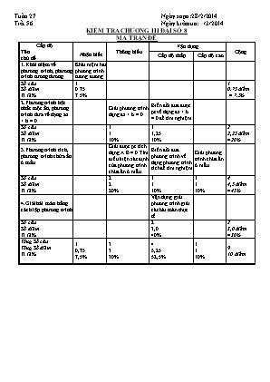 Kiểm tra 1 tiết Đại số 8 - Tiết thứ 56 (chương 3)