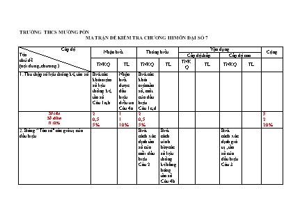 Ma trận đề kiểm tra chương III môn Đại số 7