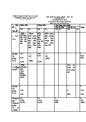 Đề kiểm tra học kỳ II môn Địa lý Lớp 6 - Năm học 2017-2018 - Trường THCS An Thắng (Có đáp án)