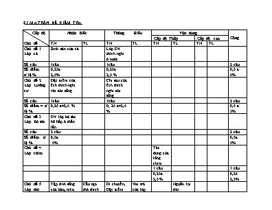 Đề kiểm tra học kỳ II môn Sinh học Lớp 7 - Năm học 2017-2018 - Trường THCS Lê Khắc Cẩn (Có đáp án)