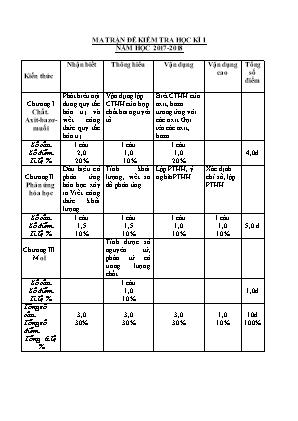 Ma trận và đề kiểm tra học kì I môn Hóa học Lớp 8 - Năm học 2017-2018 - Trường THCS Kim Đồng (Có đáp án)